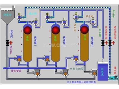 水隔离泵(LSGB)