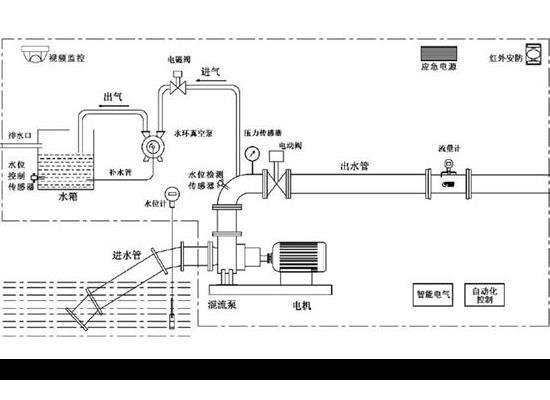 光标小农水工程智能一体化灌溉排涝泵站的工作原理