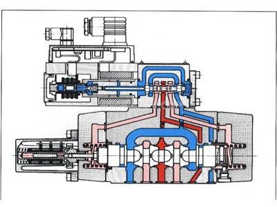 液压阀(4WRE)