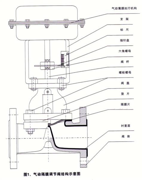 氣動隔膜調節閥_結構圖